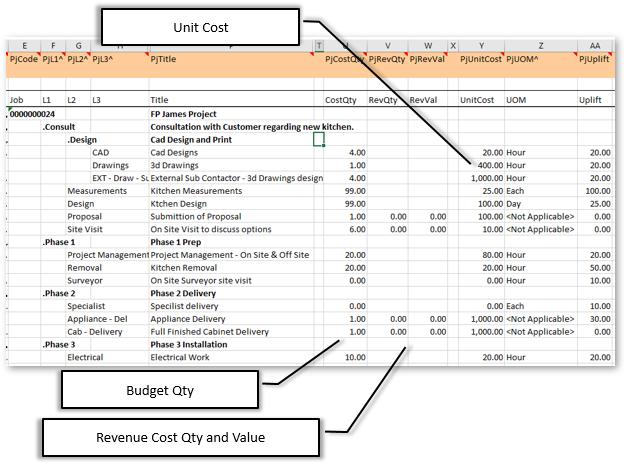 Budgets/Unit Costs